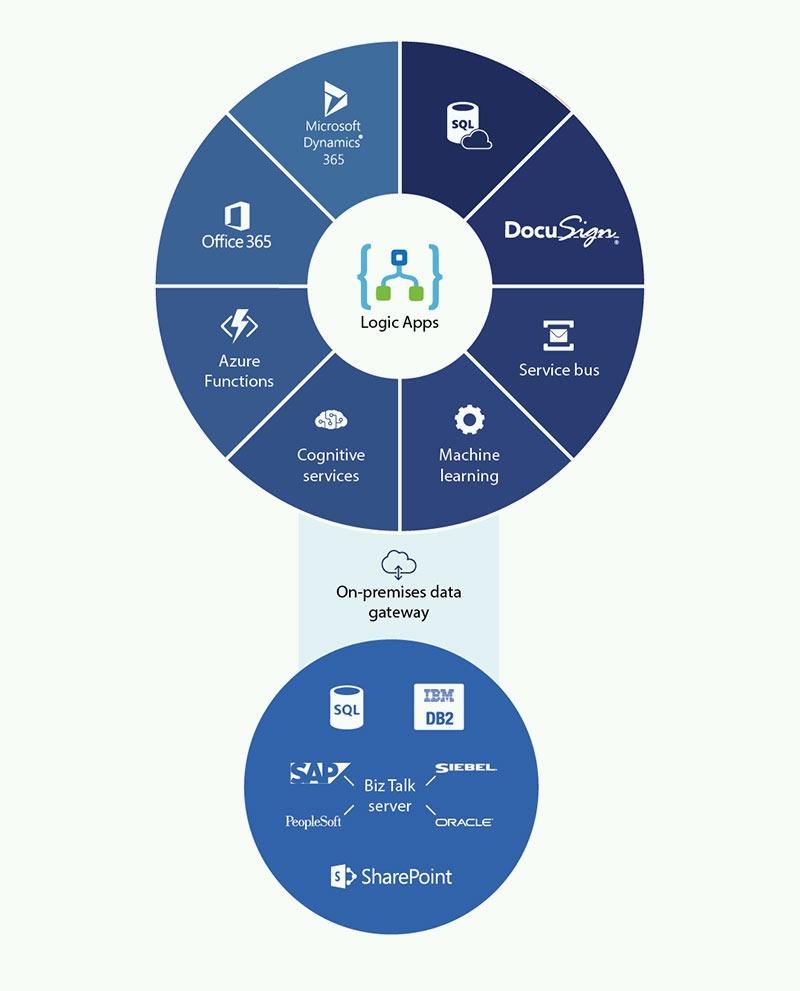 CRM Integration Services